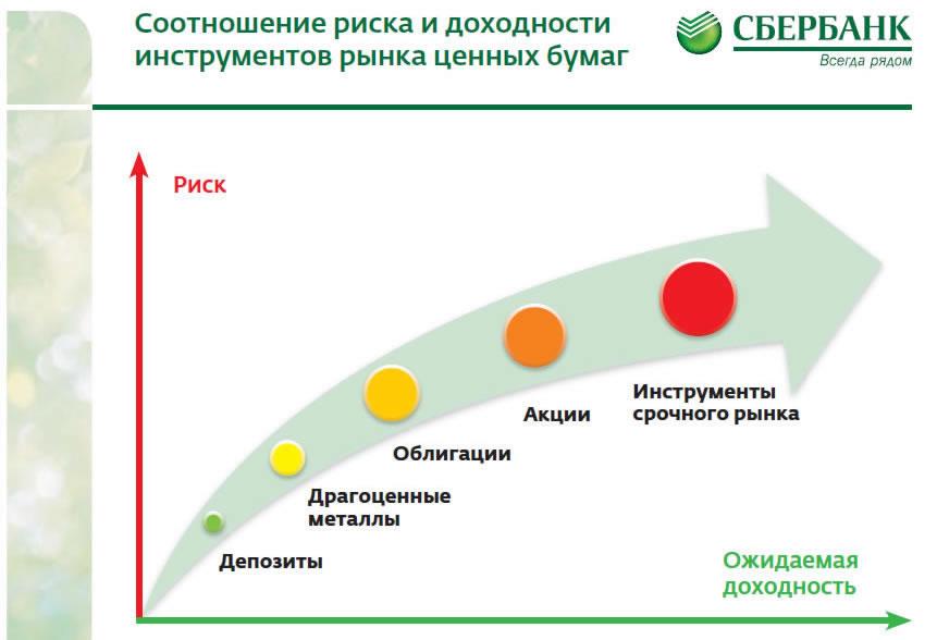 "График инвестиций в ""Сбербанке"" в зависимости от риска и доходности."