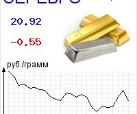 Официальный курс серебра по данным Центробанка России