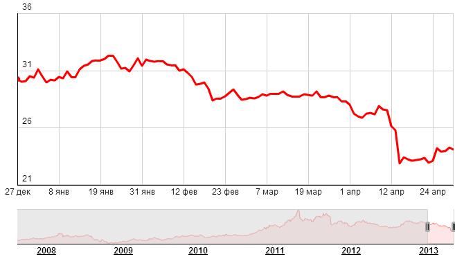Динамика цен на серебро, USD/тройская унция